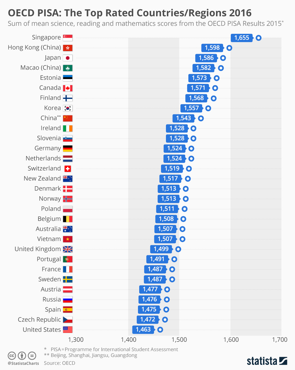Infographic: The Top Rated Countries/Regions 2016 | Statista